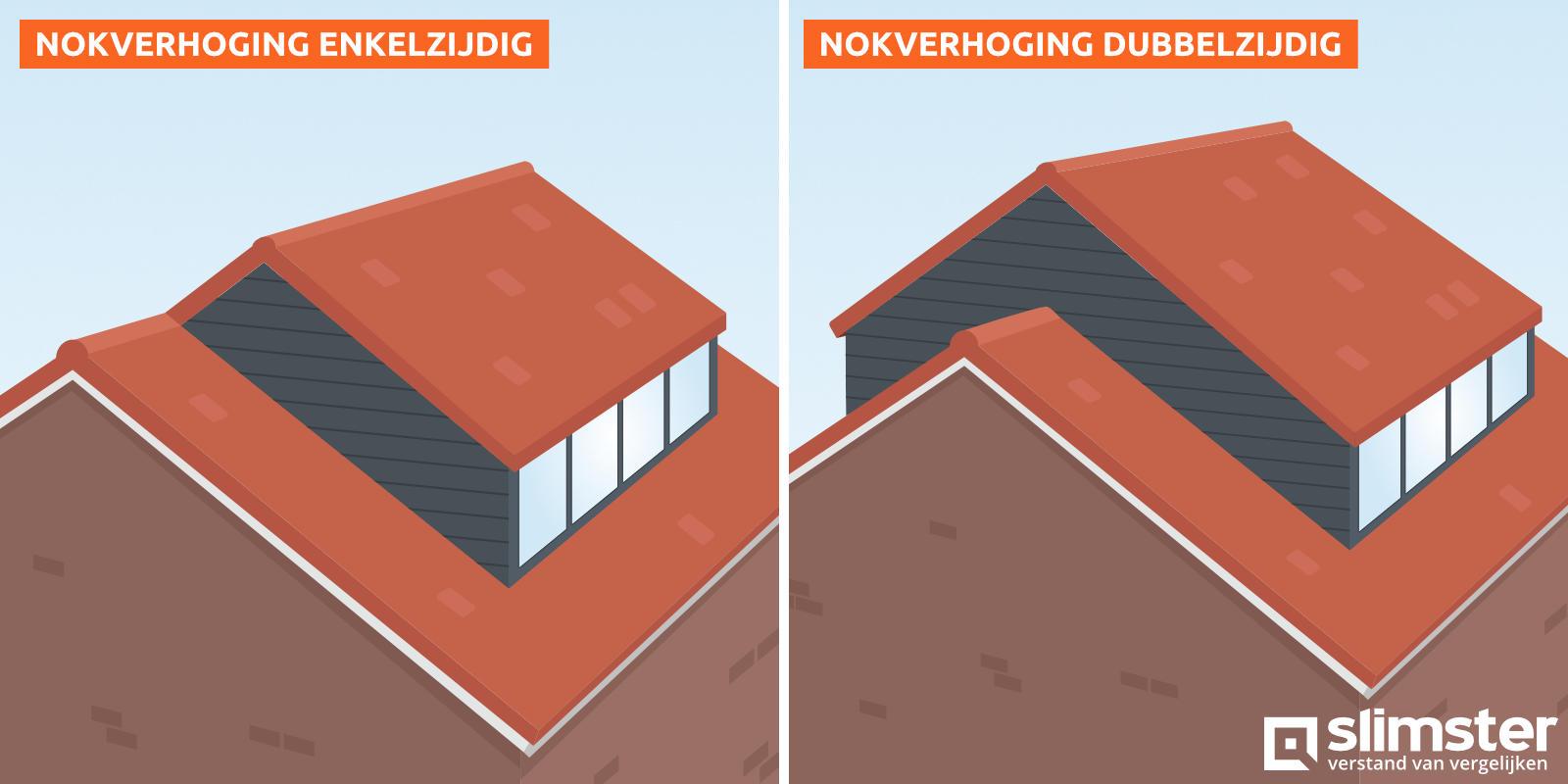 nokverhogende dakkapel