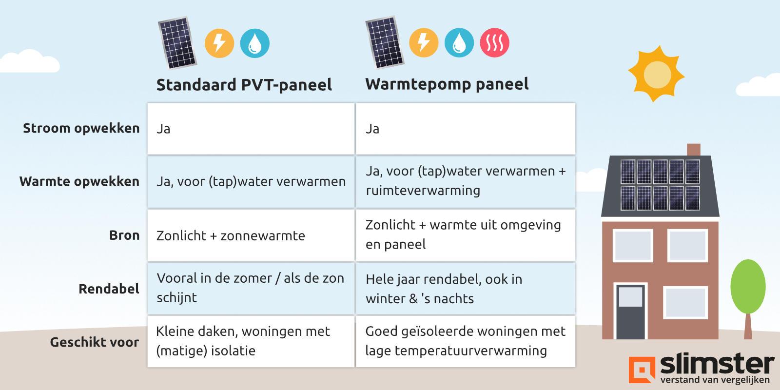 soorten pvt panelen
