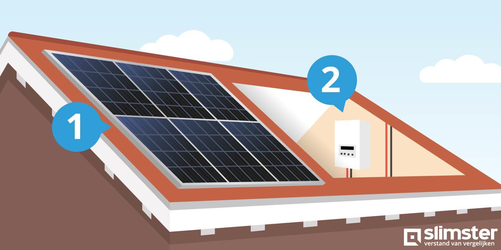 zonnepanelen vergunningsvrij