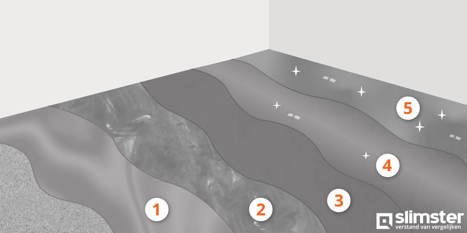 betonvloer leggen