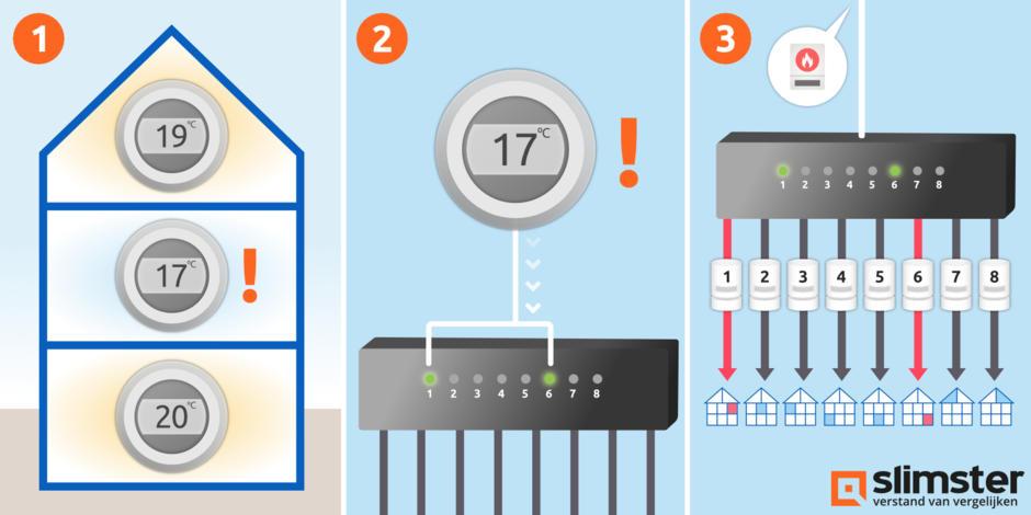 vloerverwarming zoneregeling thermostaat