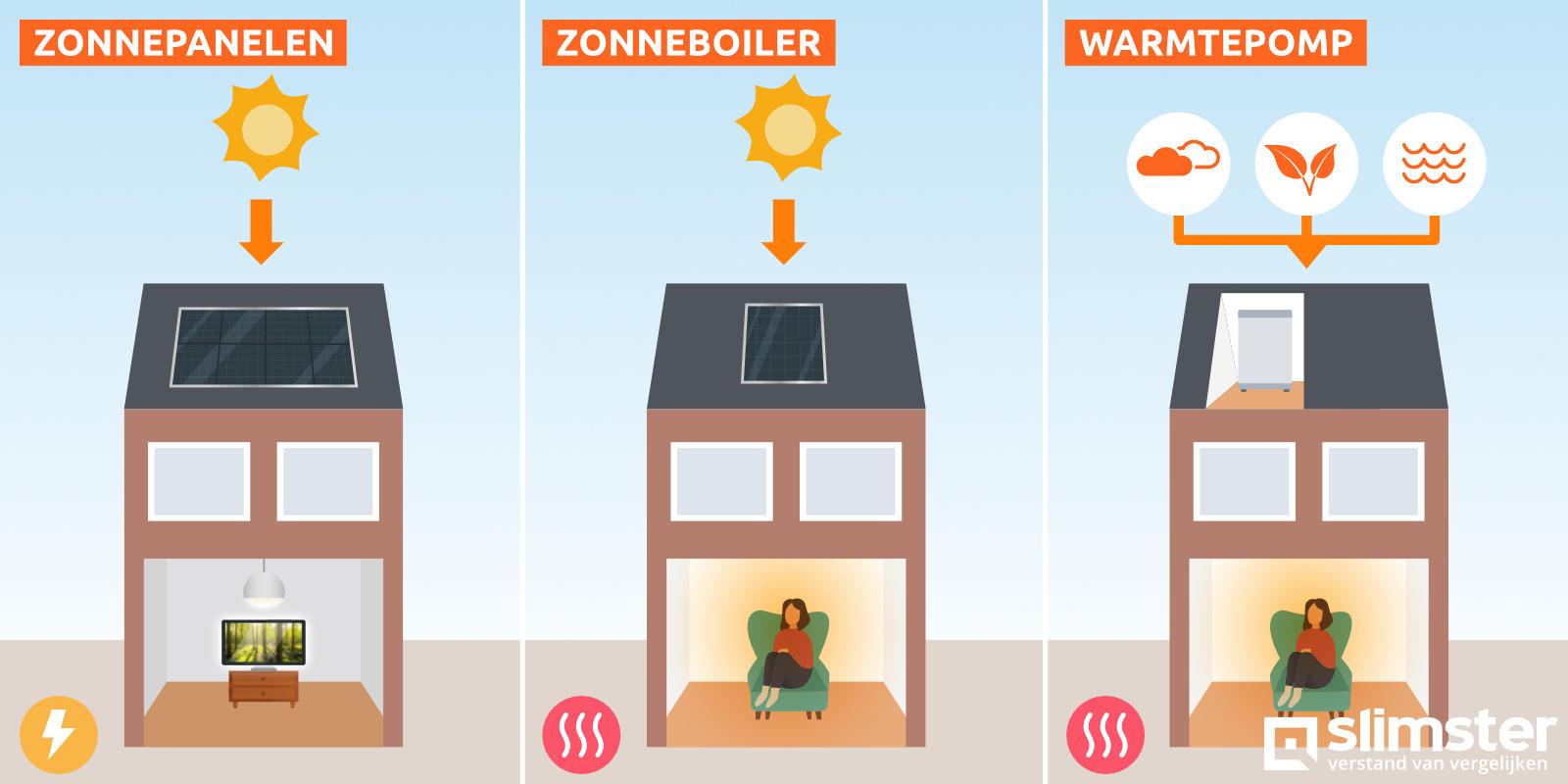 zonnepanelen zonneboiler en warmtepomp combineren