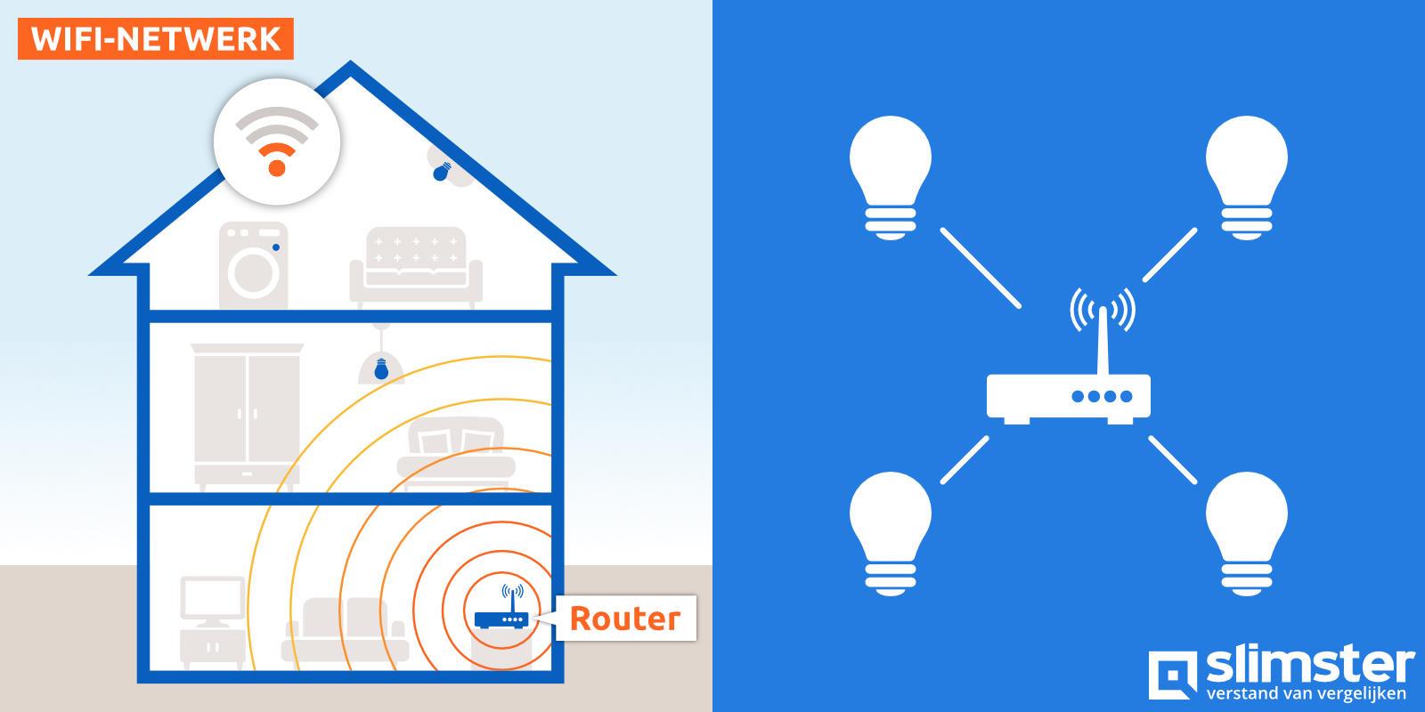 domotica protocollen wifi