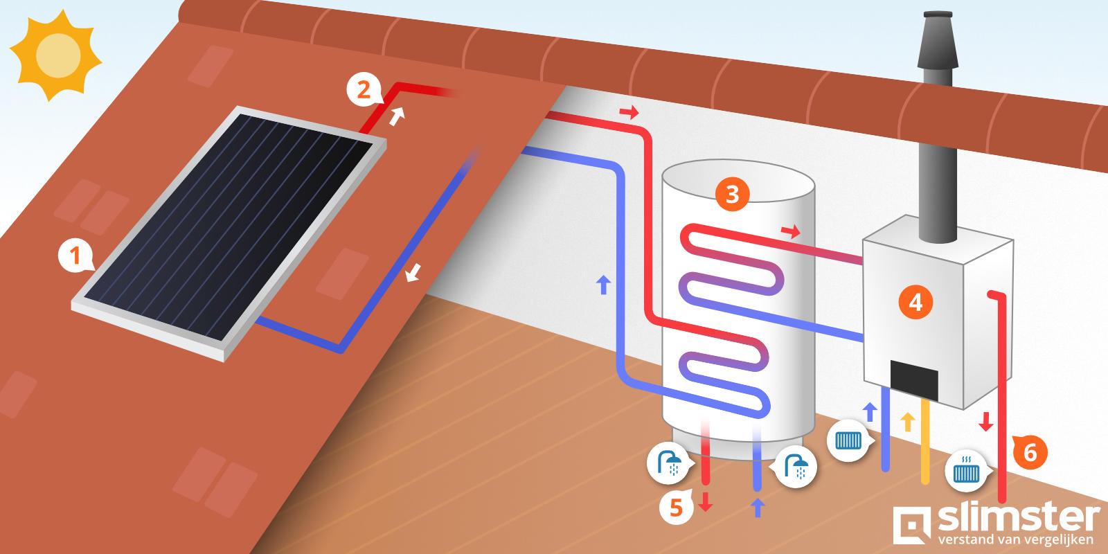 hoe werkt een zonneboiler