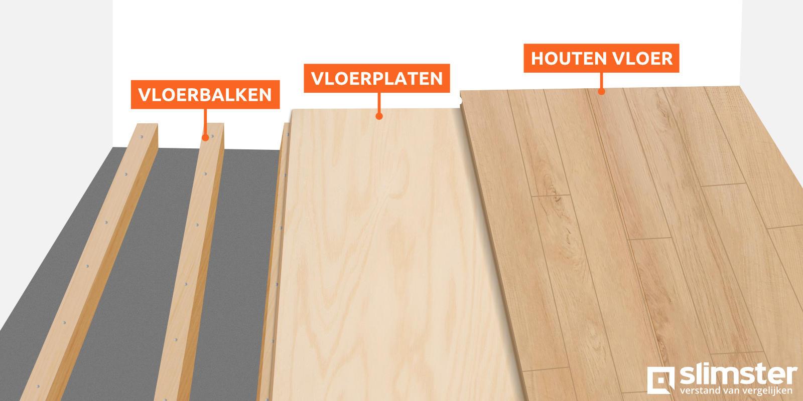 Opbouw houten vloer