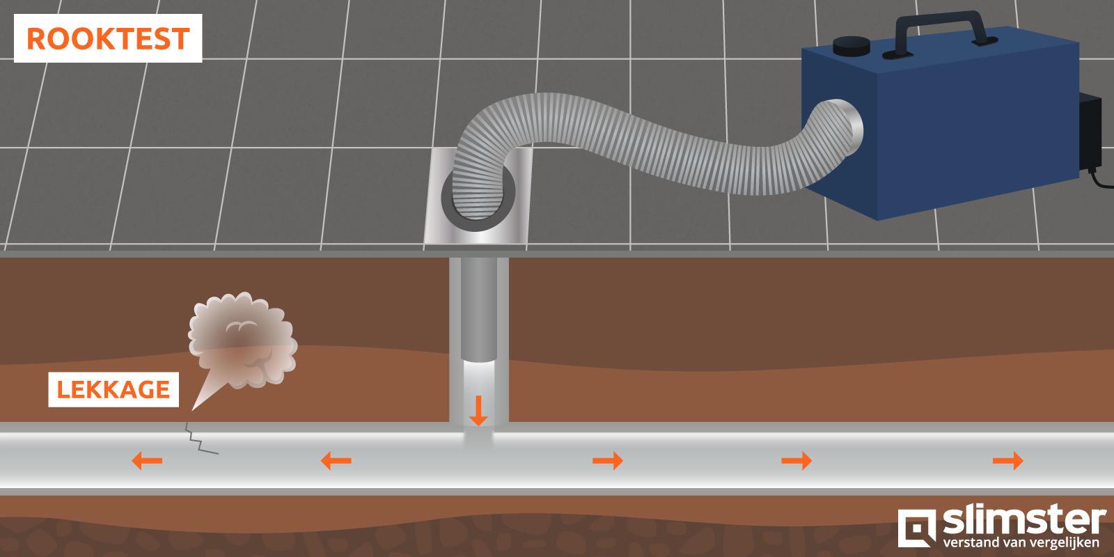 rooktest riolering door loodgieter