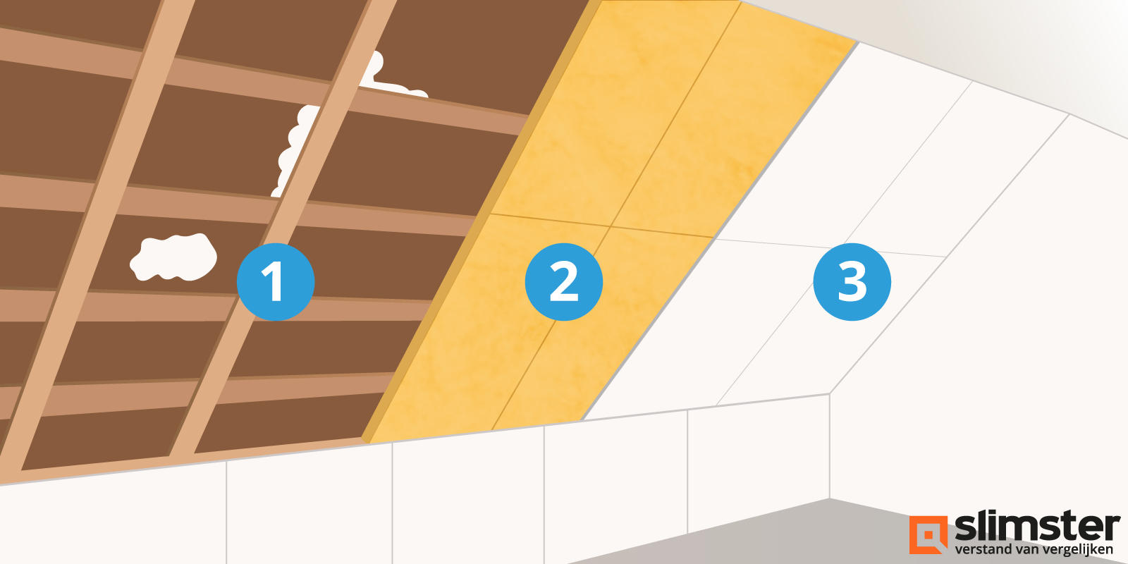 schuin dak isoleren binnenzijde