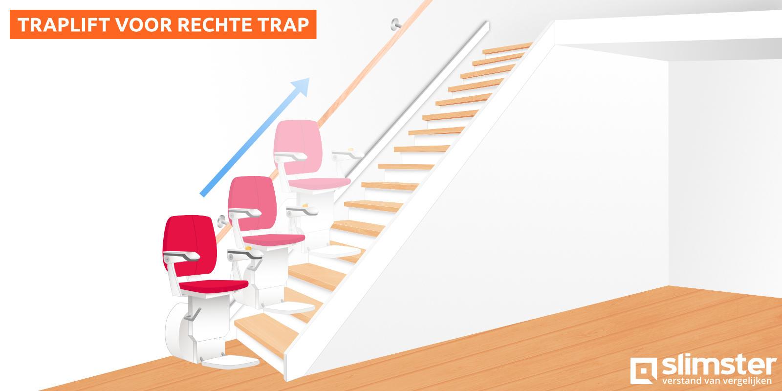 traplift rechte trap