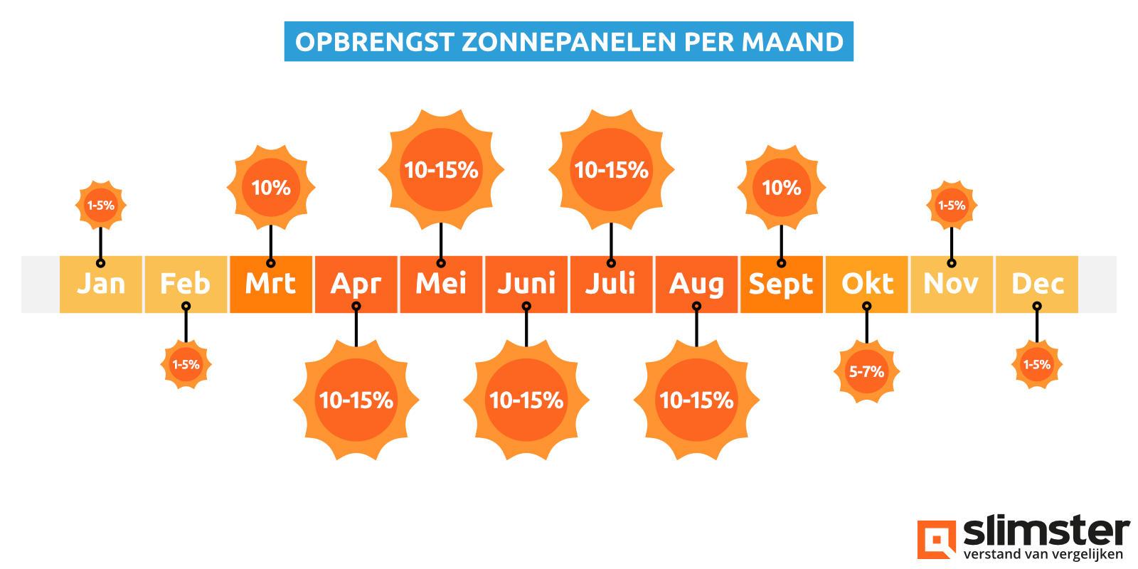zonnepanelen opbrengst per maand