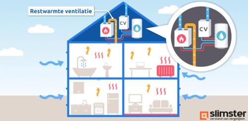 cv ketel met ventilatiewarmtepomp en boilervat