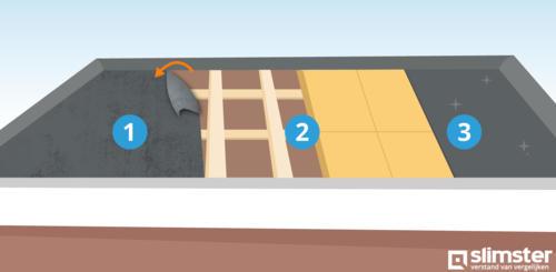 garage isoleren prijs