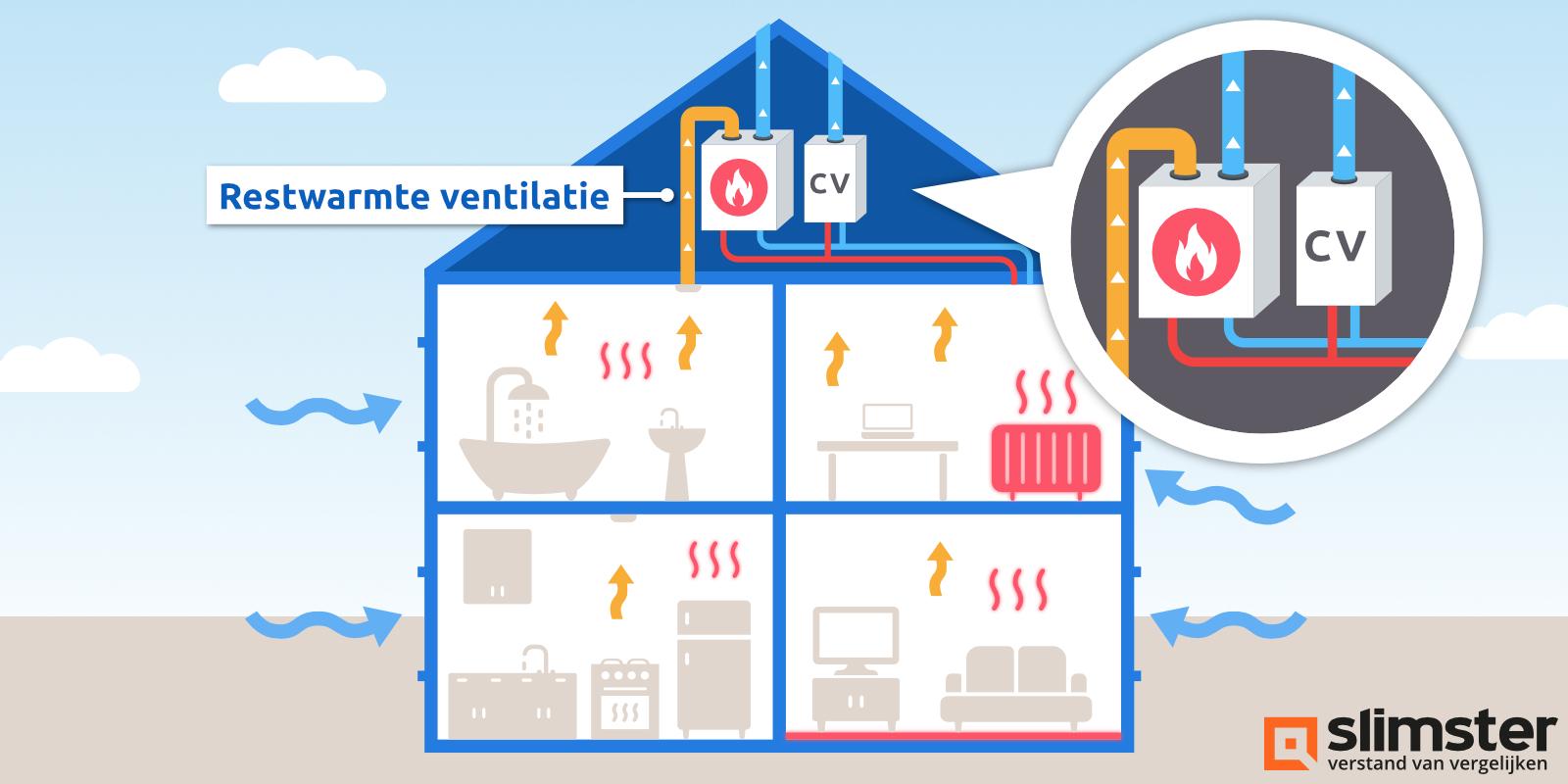 cv ketel met ventilatiewarmtepomp
