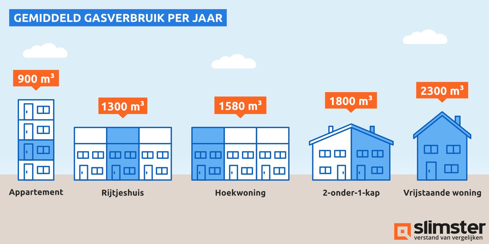 gemiddeld gasverbruik per jaar